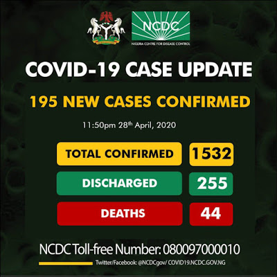 Nigeria Records 195 New Cases of COVID-19, Total Now 1,532 - Brand ...